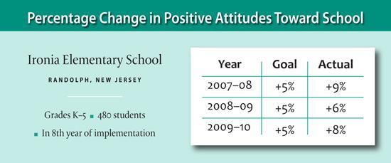 Change in Positive Attitude Survey